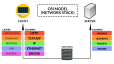 OSI Network Stack